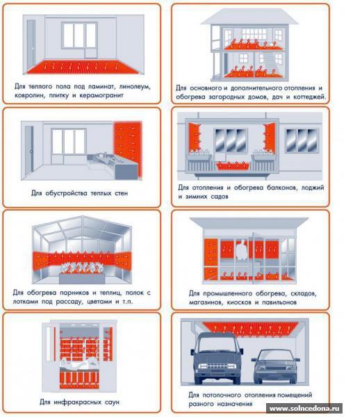 Отопление частного дома с принудительной циркуляцией